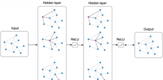 How mighty are Graph Convolutional Networks?