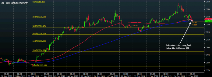 Gold starts to lag below key near-time length ranges as level of interest turns against Fed meeting this week – ForexLive