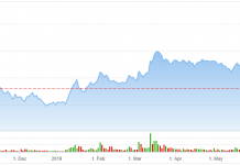 Aurora Cannabis (ACB) Inventory Is Serene No Bargain: Piper Jaffray – Yahoo Finance